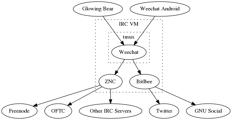Connection diagram for my IRC setup